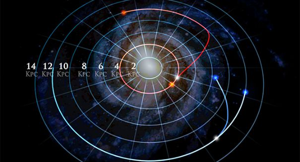 One-third of Milky Way stars have changed orbits